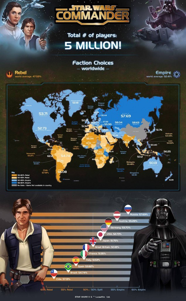 star wars commander infographic
