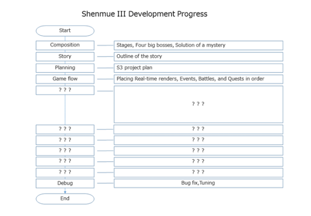 Shenmue 3 Development Progress Chart