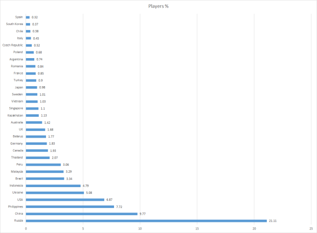 1 - Percentage of players by country