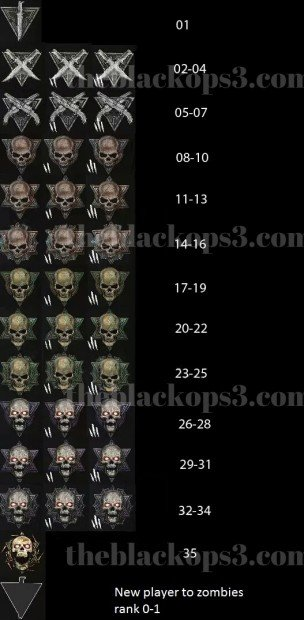 Black-Ops-3-Zombies-Prestige-and-Rank-Icons-Leaked