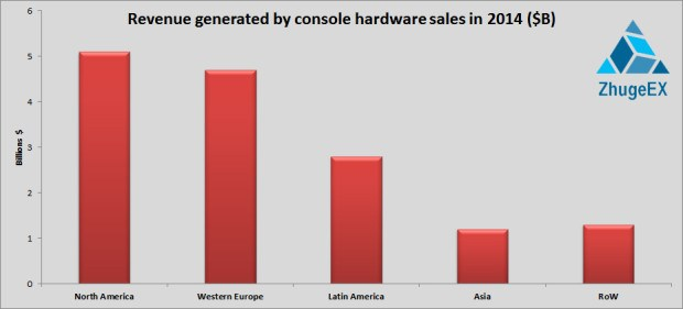 Xbox One Sells Stronger in Latin America than the Playstation 4