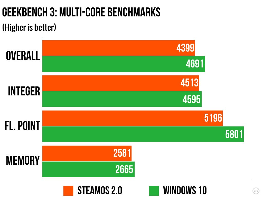 steamos-vs-windows-10-2