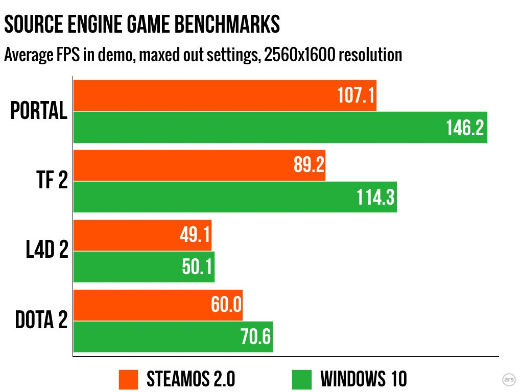steamos-vs-windows-10-5