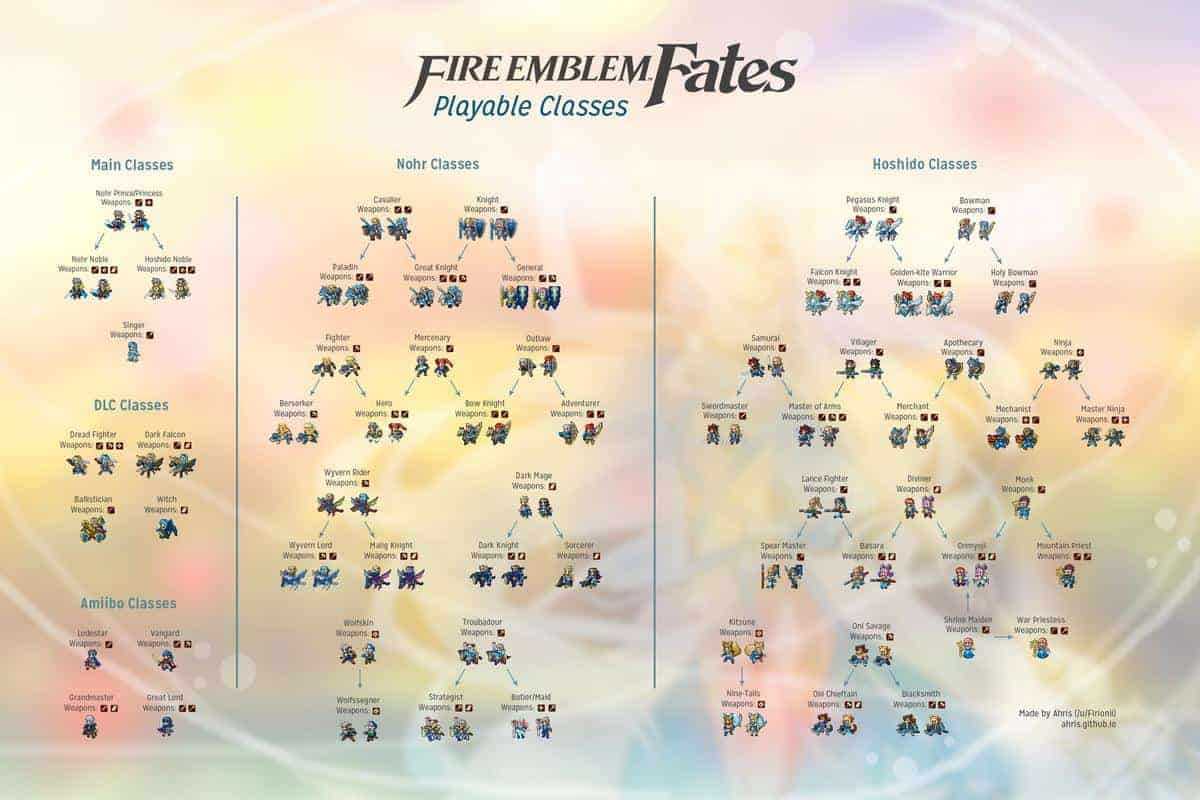 Fire Emblem Classes