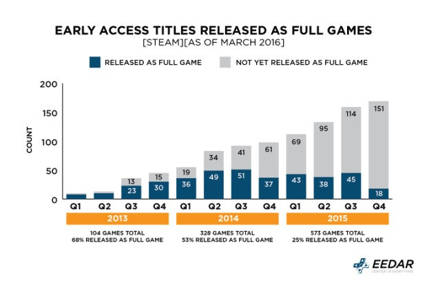 early access 1