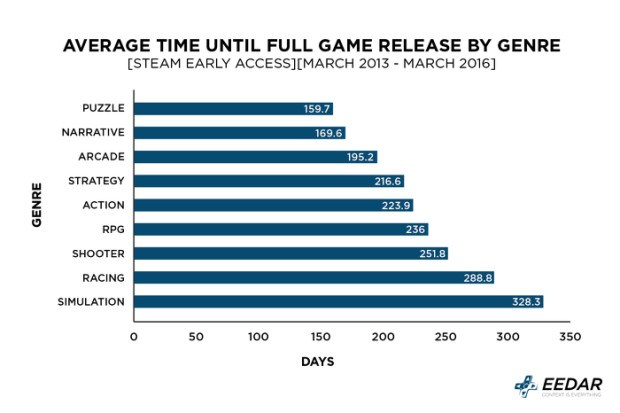 early access 3