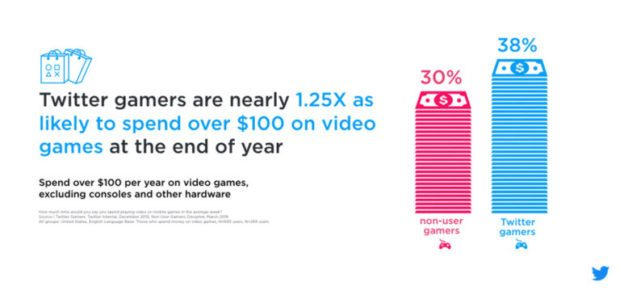 65 Percent Twitter Users Are Gamers