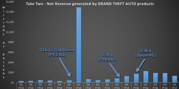 GTA Revenue