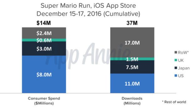 Super_Mario_Run_revenue_chart-697x389
