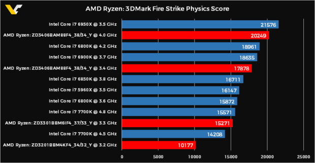 AMD. Ryzen against Intel. Processors, bench-marking, results