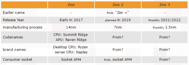 AMD Multi-generational Roadmap Includes AMD Zen 2, Zen 3