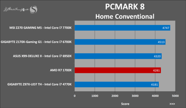 First AMD Ryzen 7 1700X Review Leaked, Performance Numbers