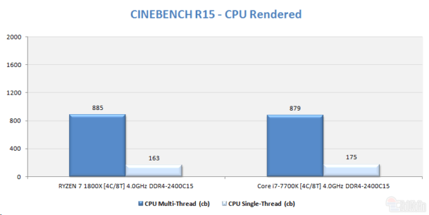 How Does AMD Ryzen 7 1800X Perform With Half The Threads And
