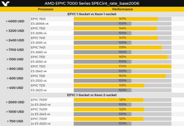 AMD EPYC 7000 Series Server-grade Processors Leaked, Will
