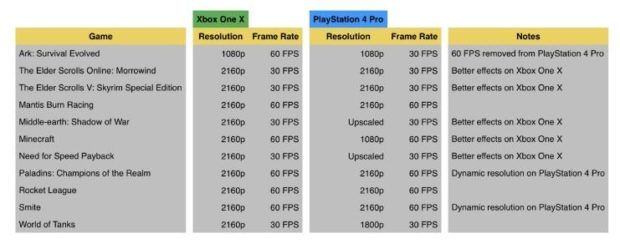 Xbox One X Vs PS4 Pro: Which Console Has Better Frame Rates ...