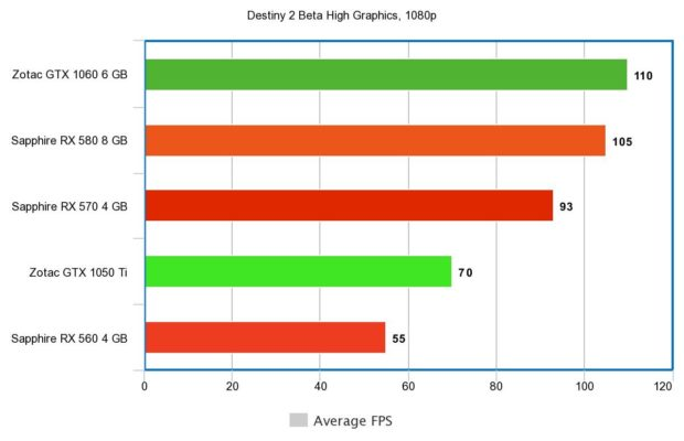 Destiny 2 Beta Benchmarks