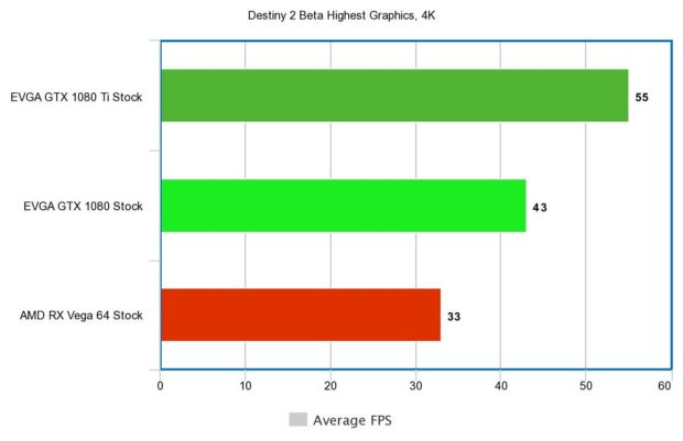 Destiny 2 Beta Benchmarks Reveal How Well The Game Is