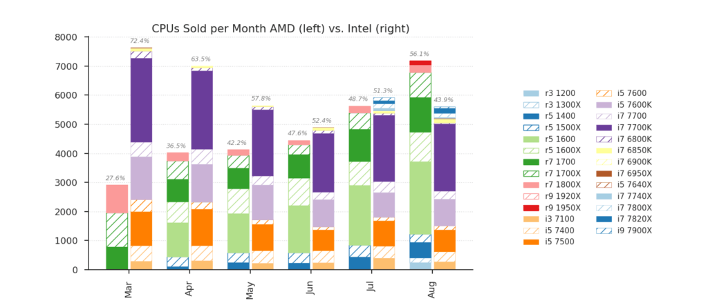 59000_03_amd-kicks-intels-ass-overtakes-intel-cpu-sales-2