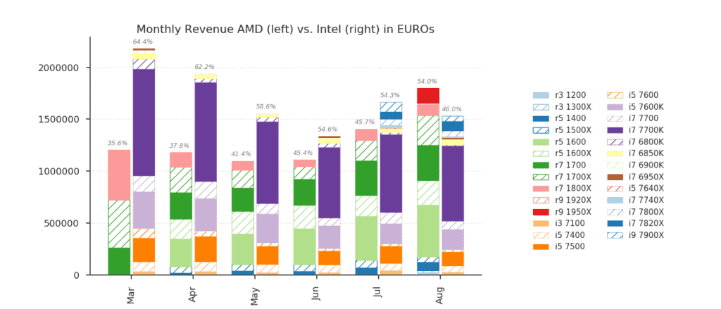 59000_04_amd-kicks-intels-ass-overtakes-intel-cpu-sales