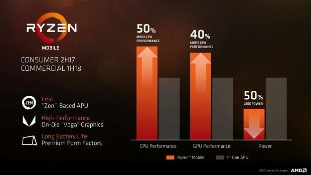 AMD Ryzen Mobile APU Benchmarks