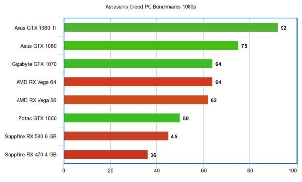 Assassins Creed Origins Benchmarks