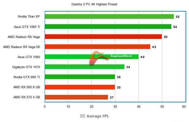Destiny 2 PC Benchmarks