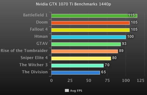 Nvidia GTX 1070 Ti Tested In 9 Games At 1440p All Settings Maxed Out