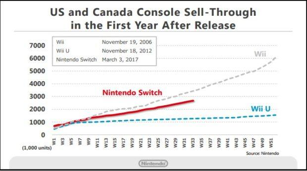 Nintendo Switch Sales Surpasses Wii Sales