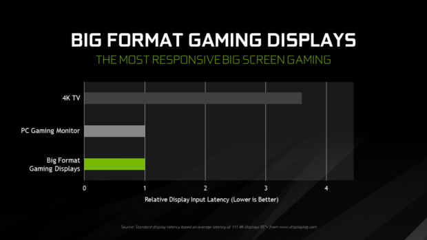 Nvidia Gaming Display