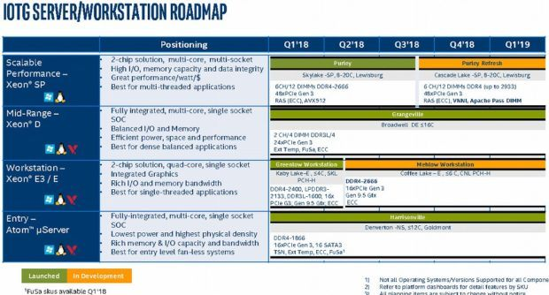 Intel CPU Roadmap 2018
