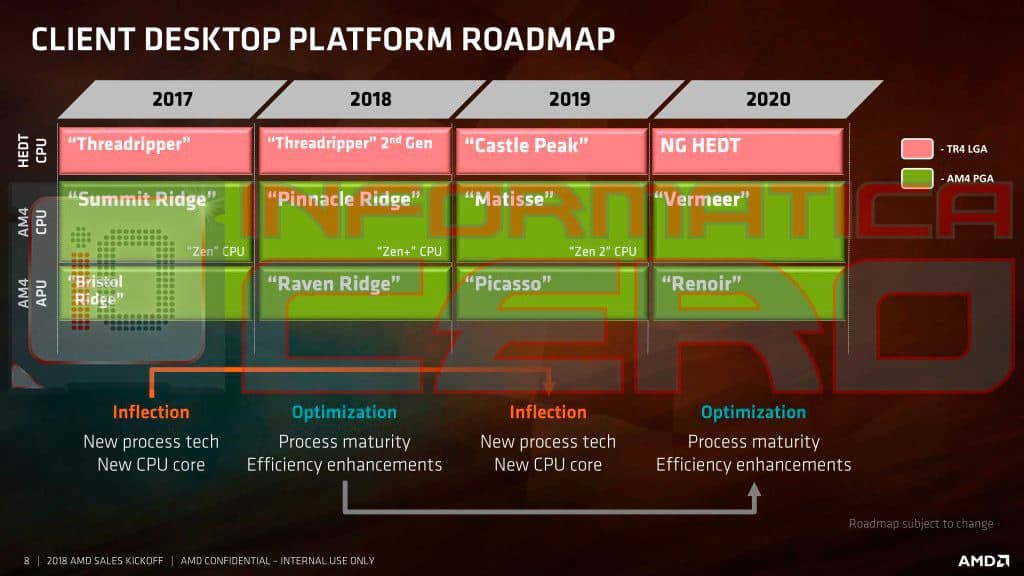 amd-ryzen-2018-2020-roadmap-2