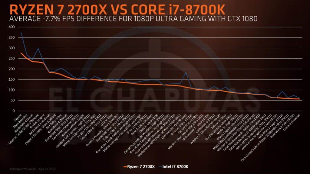 ryzen-7-2700x-vs-core-i7-8700k