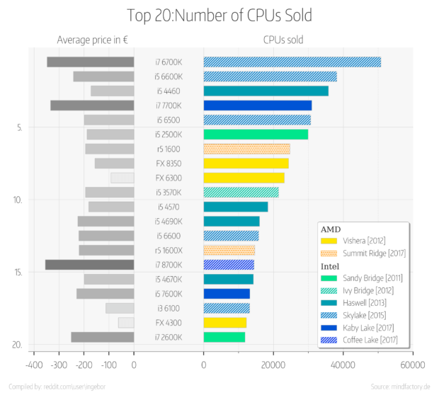 Ryzen 5 1600 Is Now The Best Selling CPU For AMD, Also