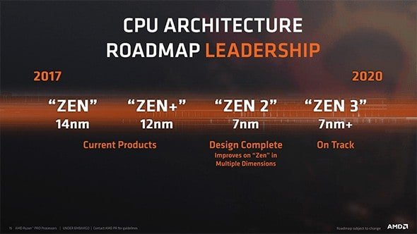 12-16 Core AMD Ryzen CPUs Reportedly Coming In 2019 For AM4 Chipset