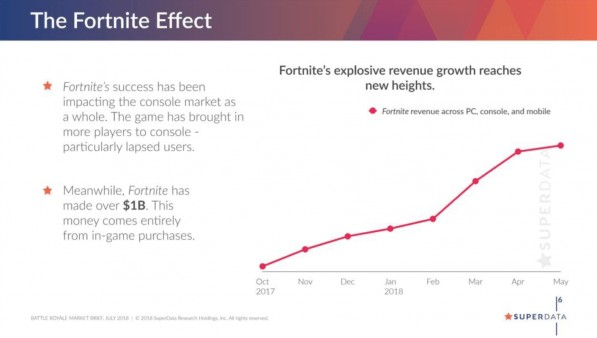 Fortnite Has Made More Than 1$ Billion From In-Game Transactions