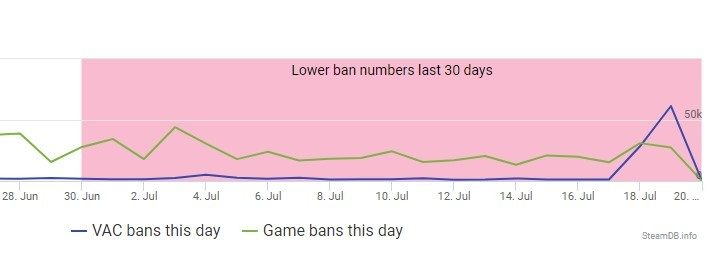 New Steam Ban Wave Targets Over 60.000 Accounts