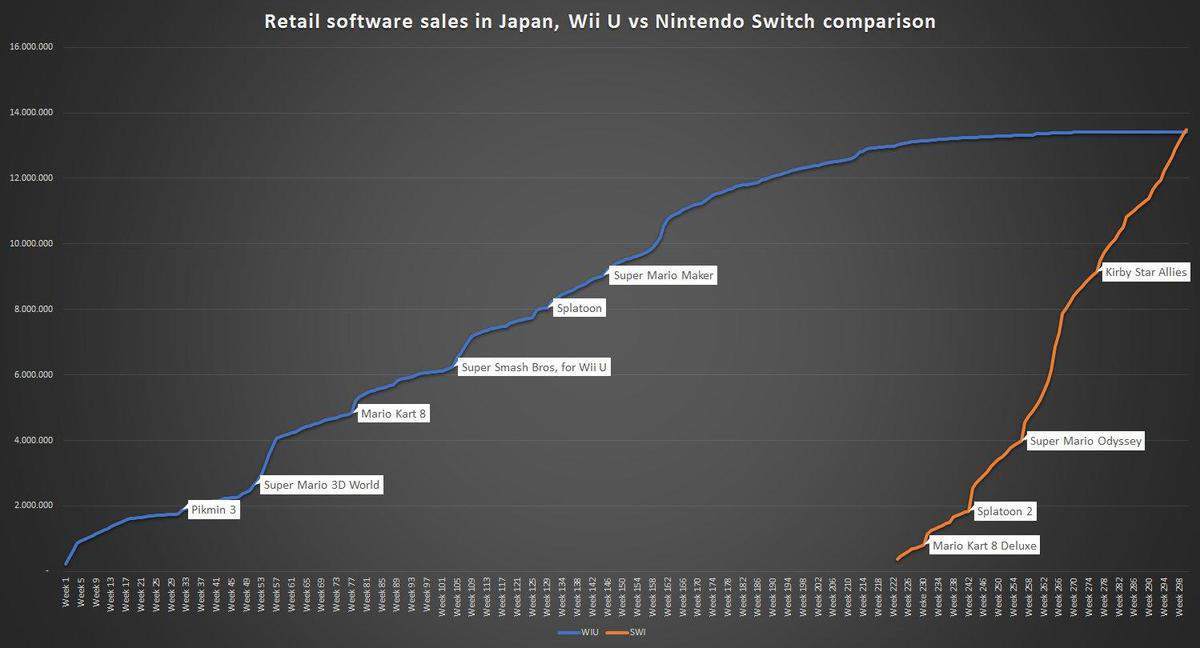 Nintendo Switch Has Passed The Total Wii U Game Sales In Less Than Two Years
