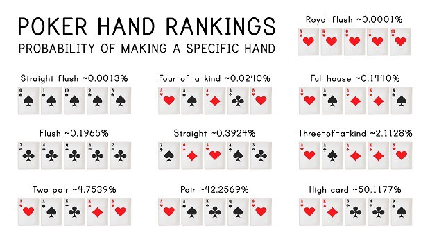 Red Dead Redemption 2 Poker Card Rankings