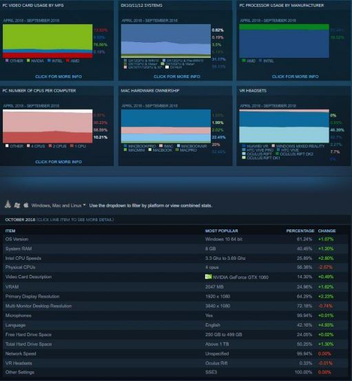 Steam Hardware Survey October 2018