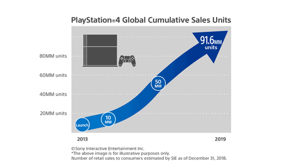 PS4 Sales End 2018
