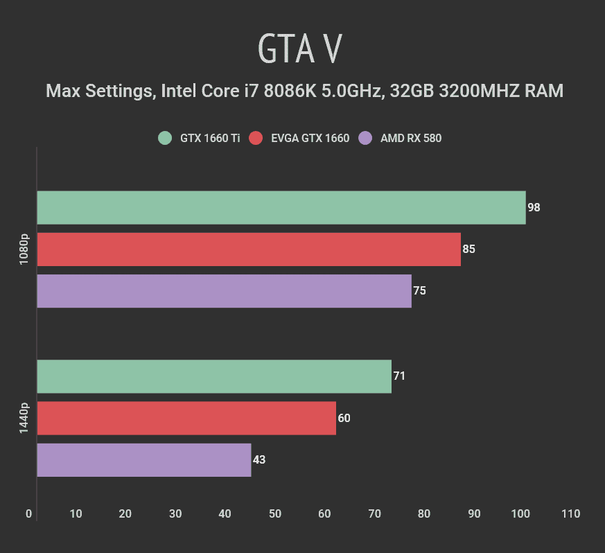 GTX 1660 vs RX 580 - Nvidia vs AMD in the Midrange Market