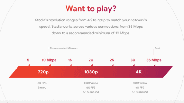 Stadia online connection requirement