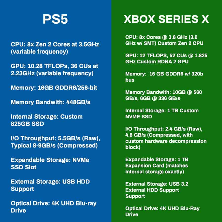 xbox series x and ps5 specs
