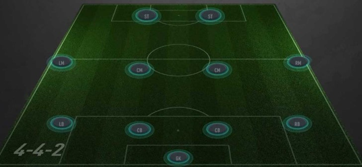 FIFA 21 4-4-2 Formation